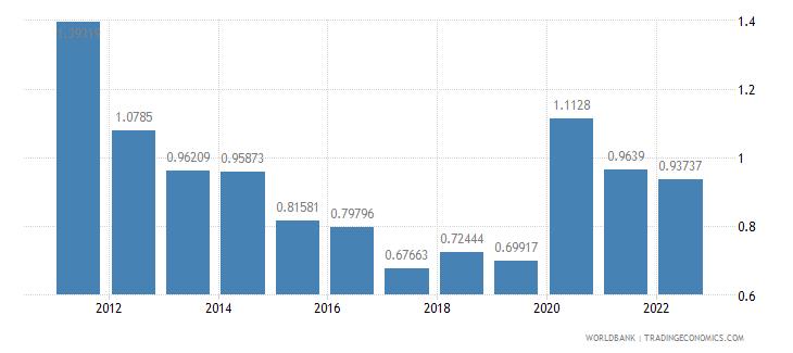 paraguay ict service exports percent of service exports bop wb data