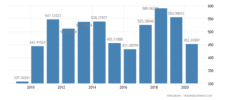 paraguay import value index 2000  100 wb data