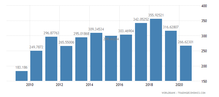 paraguay import volume index 2000  100 wb data