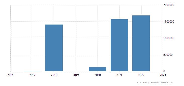 paraguay imports algeria