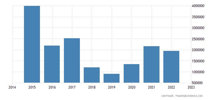 paraguay imports australia