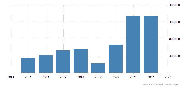 paraguay imports bangladesh