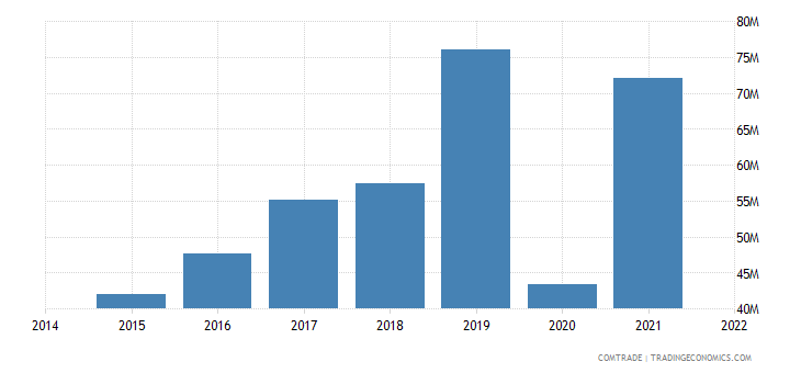 paraguay imports bolivia