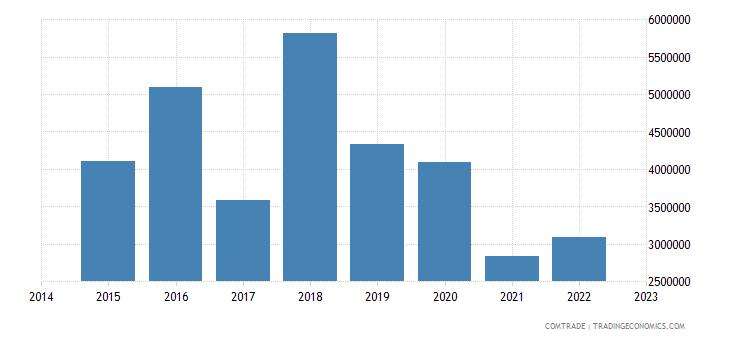 paraguay imports bulgaria