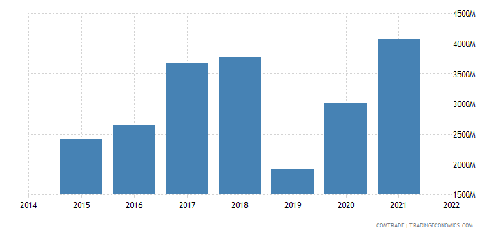 paraguay imports china