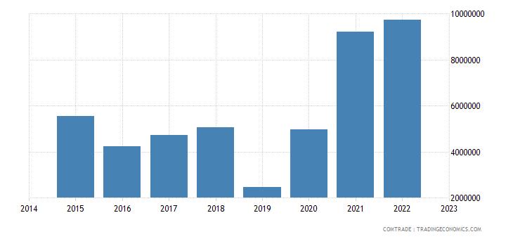 paraguay imports czech republic