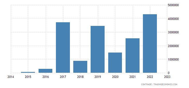 paraguay imports estonia