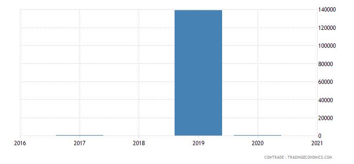 paraguay imports ghana