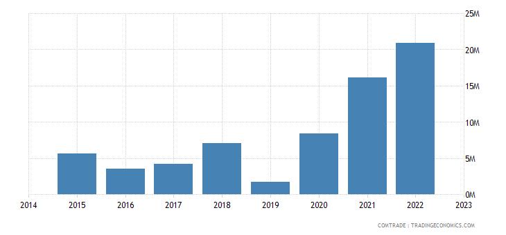 paraguay imports ireland