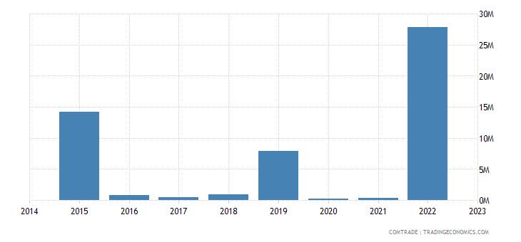 paraguay imports latvia