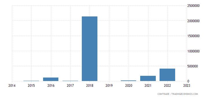paraguay imports macedonia
