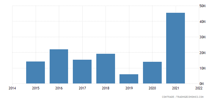 paraguay imports malaysia