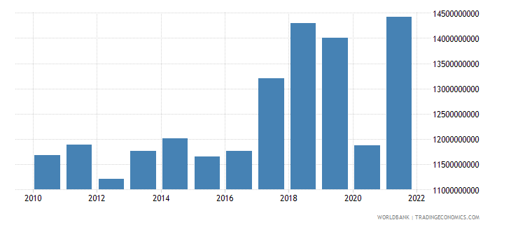 paraguay imports of goods and services constant 2000 us dollar wb data
