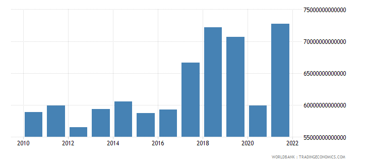 paraguay imports of goods and services constant lcu wb data