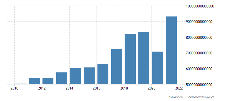 paraguay imports of goods and services current lcu wb data