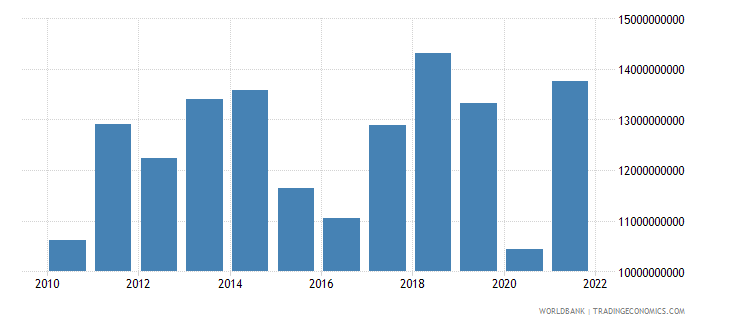 paraguay imports of goods and services us dollar wb data