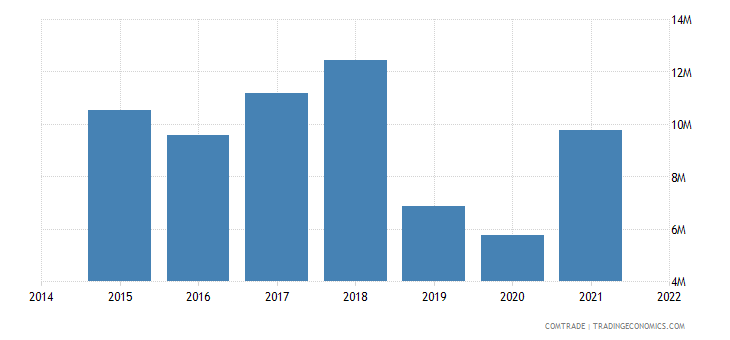 paraguay imports pakistan