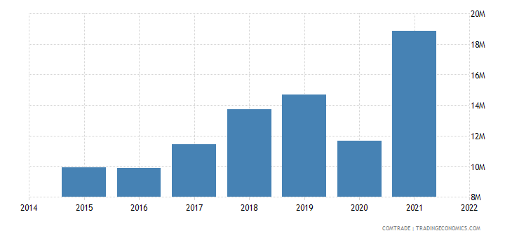 paraguay imports peru