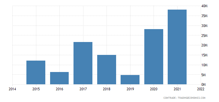 paraguay imports saudi arabia