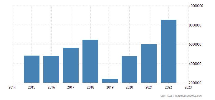 paraguay imports slovakia