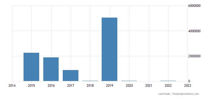 paraguay imports tanzania