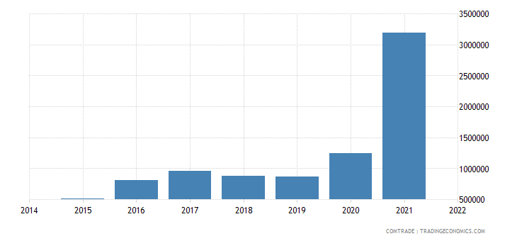 paraguay imports tunisia
