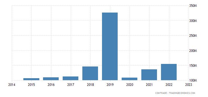 paraguay imports uruguay