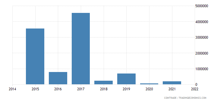 paraguay imports venezuela