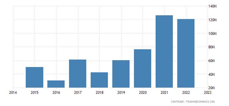 paraguay imports vietnam
