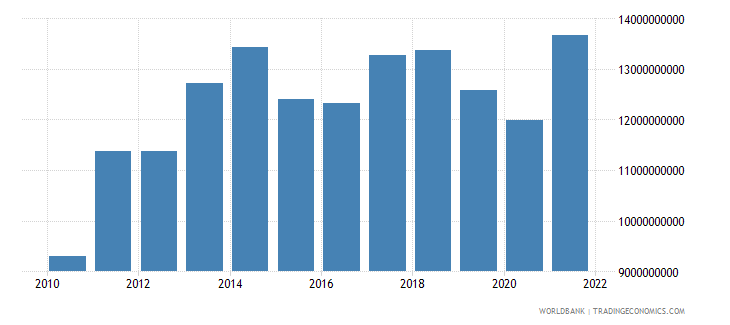 paraguay industry value added us dollar wb data