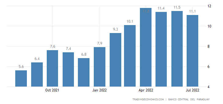 Paraguay Inflation Rate
