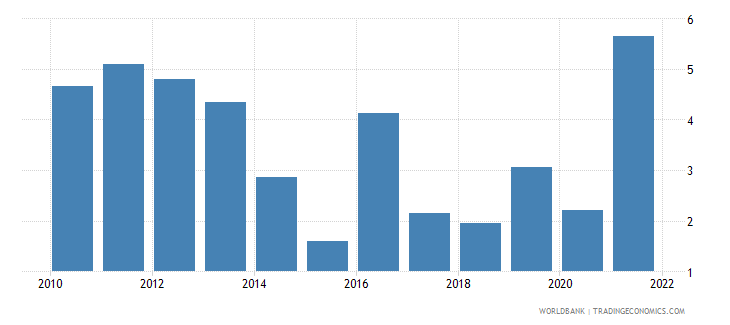 paraguay inflation gdp deflator linked series annual percent wb data