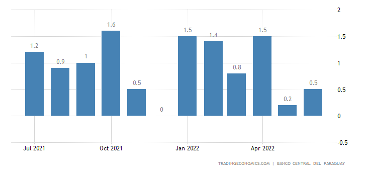 Paraguay Inflation Rate MoM
