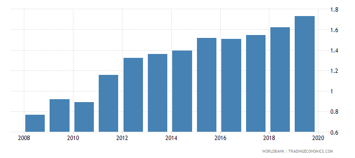 paraguay insurance company assets to gdp percent wb data