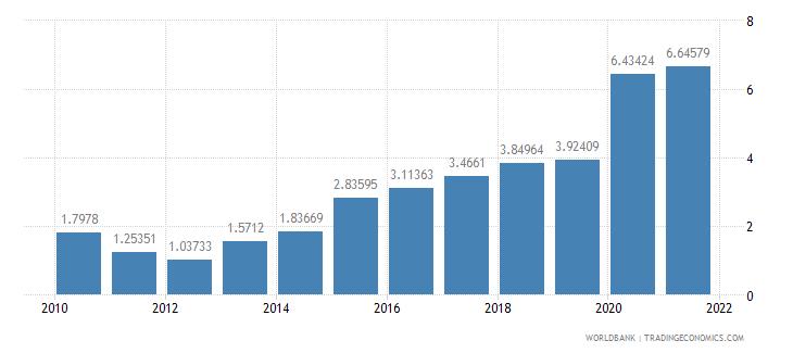 paraguay interest payments percent of revenue wb data