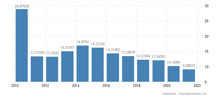 paraguay interest rate spread lending rate minus deposit rate percent wb data