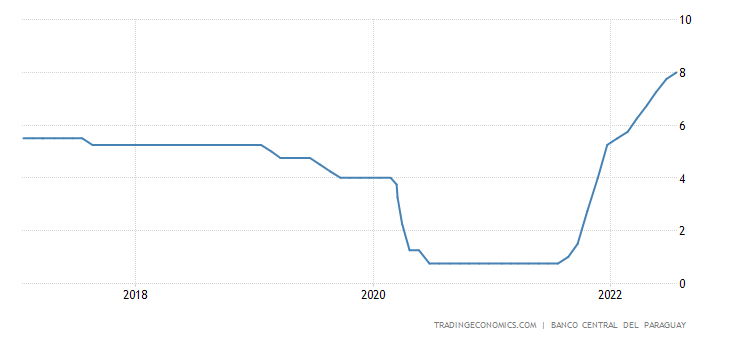 Paraguay Interest Rate