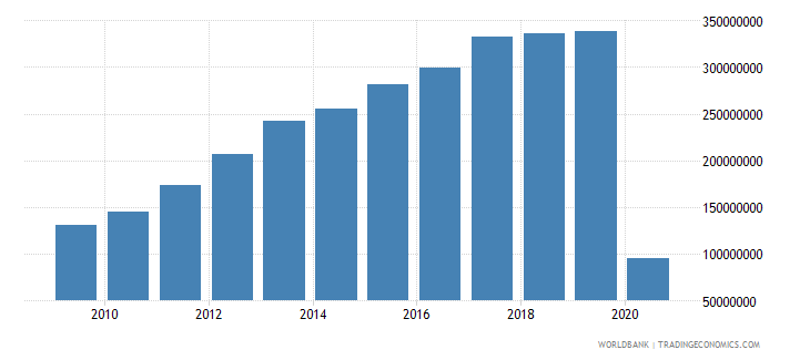 paraguay international tourism expenditures for travel items us dollar wb data