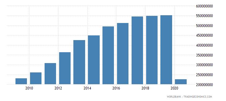 paraguay international tourism expenditures us dollar wb data
