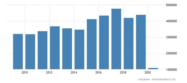 paraguay international tourism number of arrivals wb data