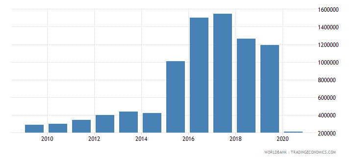 paraguay international tourism number of departures wb data