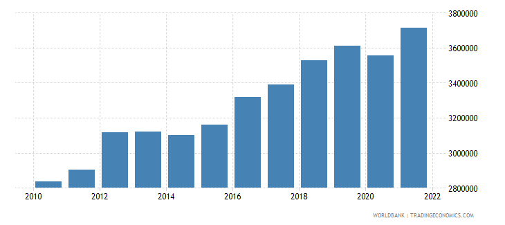 paraguay labor force total wb data