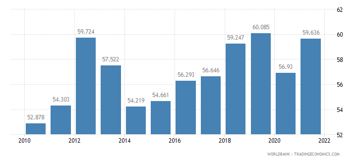 paraguay labor participation rate female percent of female population ages 15 plus  wb data