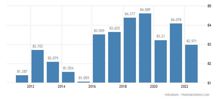 paraguay labor participation rate male percent of male population ages 15 plus  wb data