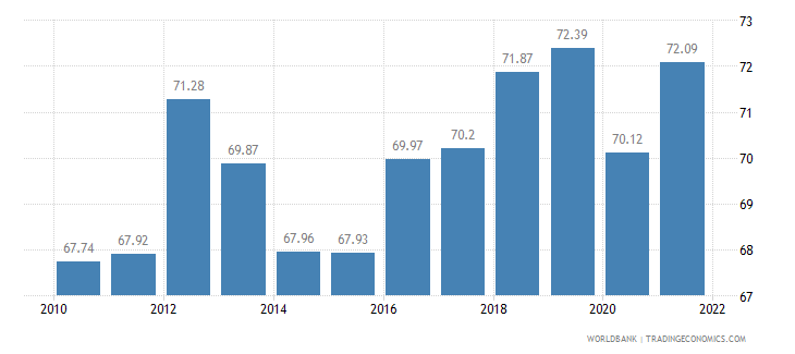 paraguay labor participation rate total percent of total population ages 15 plus  wb data