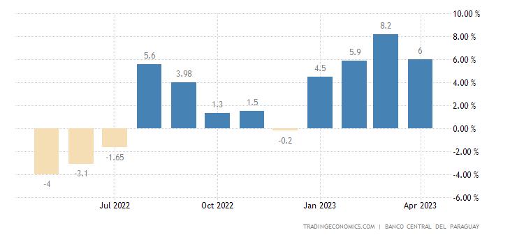 Paraguay Economic Activity Index YoY Change