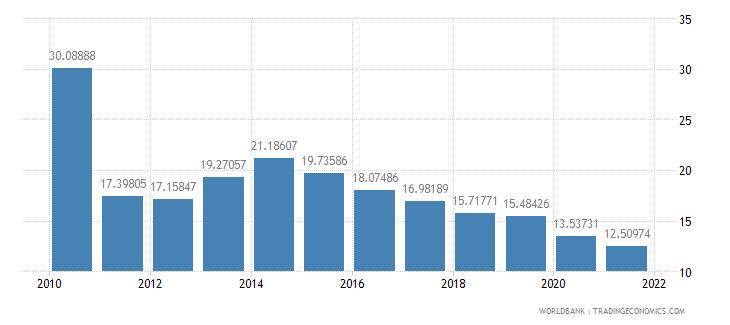 paraguay lending interest rate percent wb data