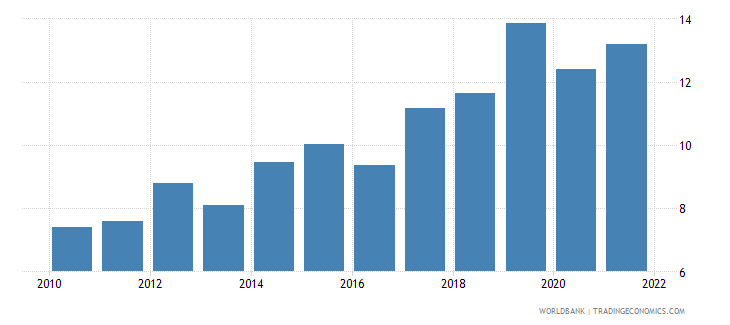 paraguay manufactures exports percent of merchandise exports wb data