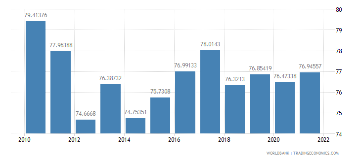 paraguay manufactures imports percent of merchandise imports wb data
