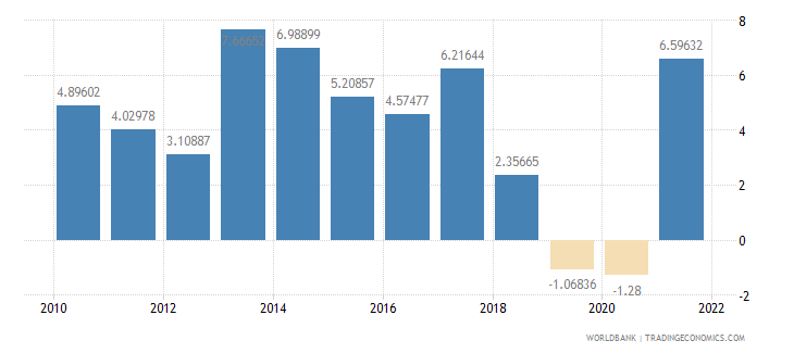 paraguay manufacturing value added annual percent growth wb data